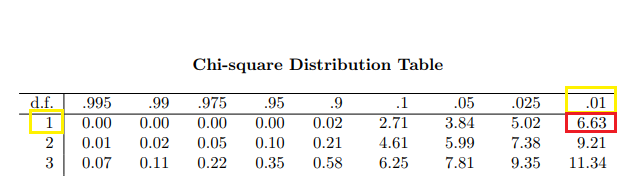 chi-square test distribution table