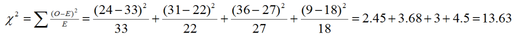 chi-square test calculation